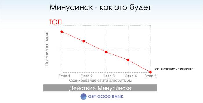 Минусинск ранжирование Яндекс