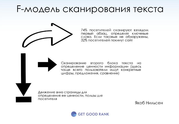 F-модель чтения сайта