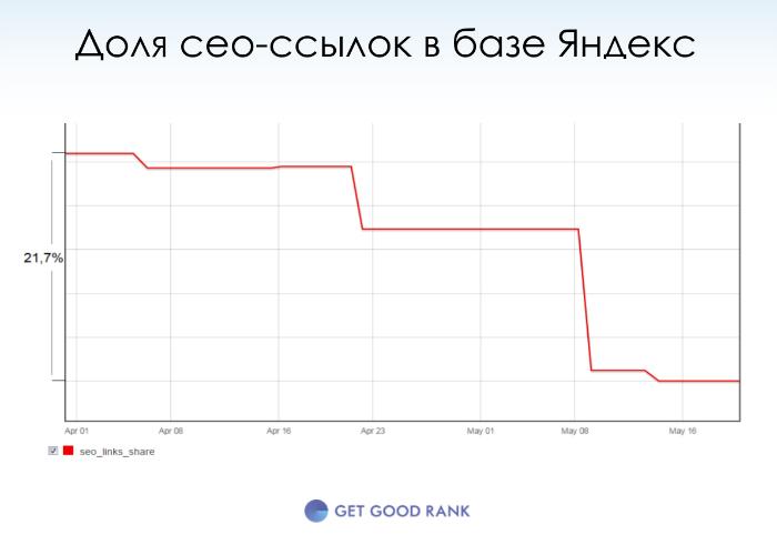 Доля сео-ссылок в базе Яндекса