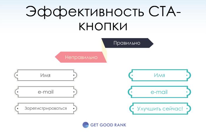 CTA-кнопки лид форм