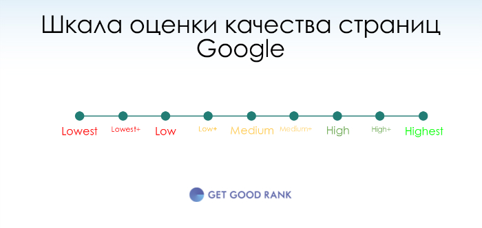 Оценка качества страницы Google
