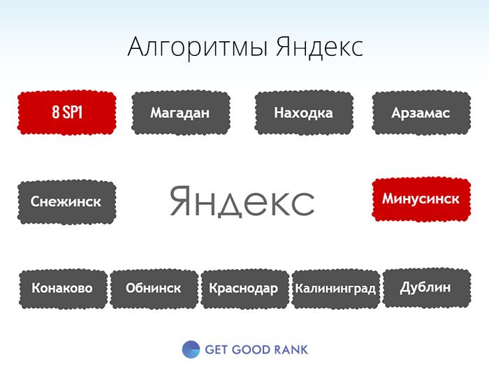 алгоритмы Яндекс