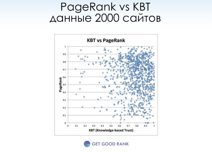 PageRank KBT