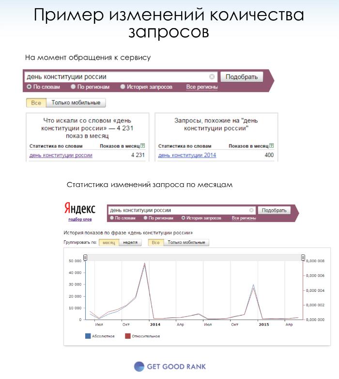 Сезонность запросов в Яндекс
