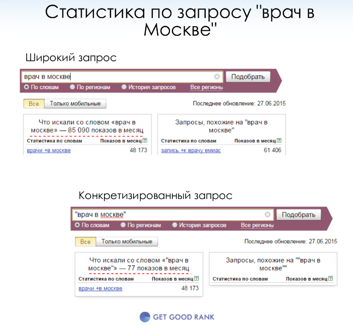 Статистика по запросу Яндекс Wordstat