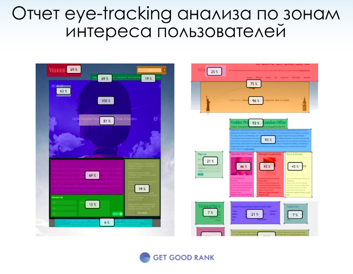 Areas of interest eye-tracking