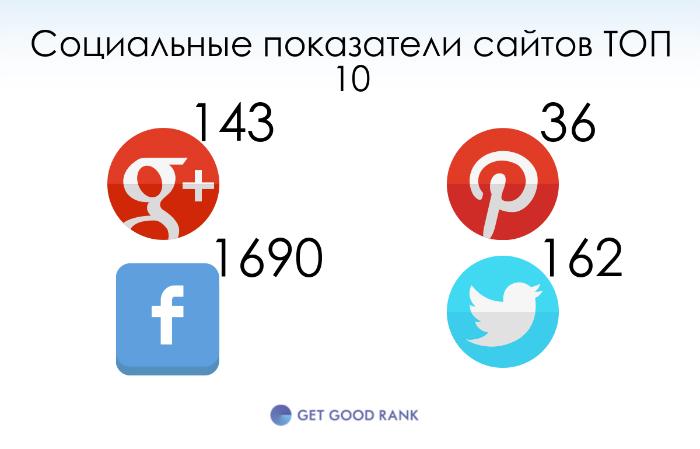 Социальные сигналы ТОП сайтов
