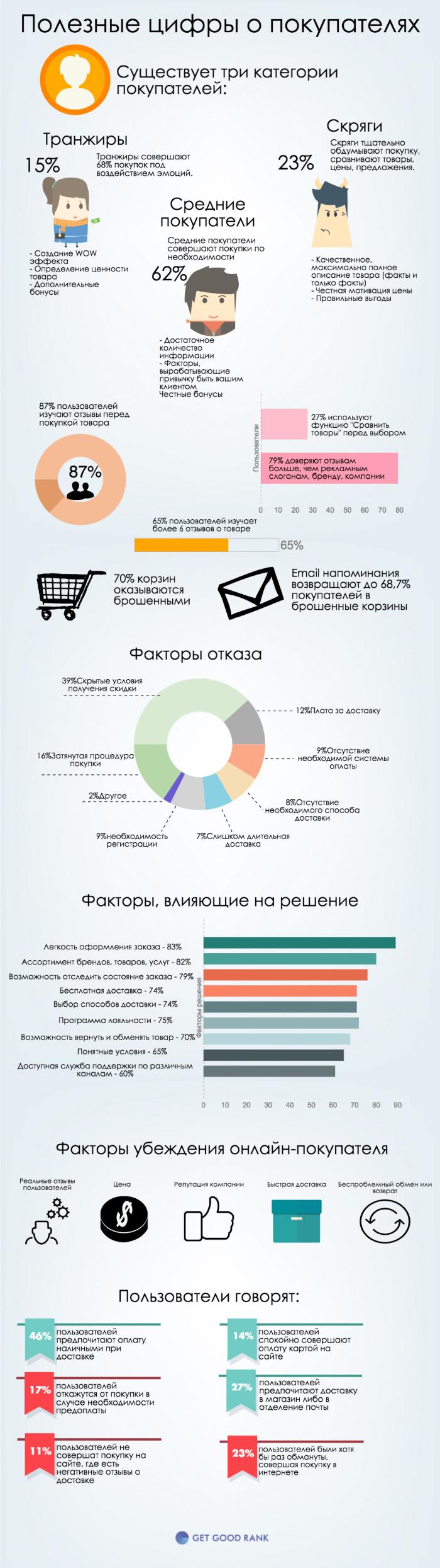 Онлайн пользователи в цифрах