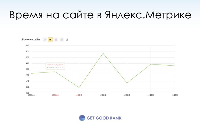 Время на сайте в Яндекс.Метрике не разделяет новых и постоянных пользователей сайта