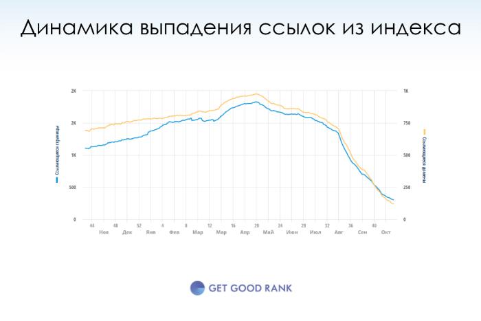 Как вывести сайт из-под Минусинкса - выпадение ссылок из индекса