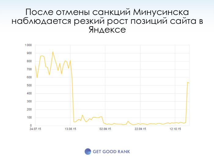 Как вывести сайт из под Минусинска динамика позиций до и после фильтра
