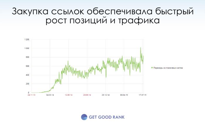 Продвижение сайта ссылками до Минусинска