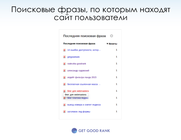 Поисковые фразы и посещаемость сайта в метрике