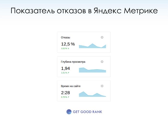 Показатель отказов Яндекс Метрика