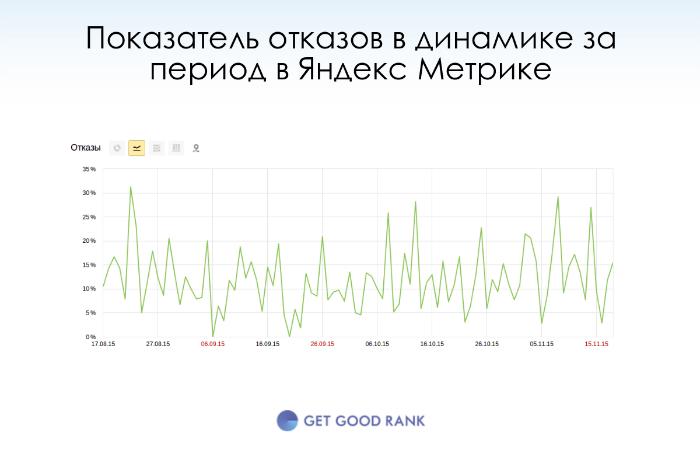 Показатель отказов за период Яндекс Метрика