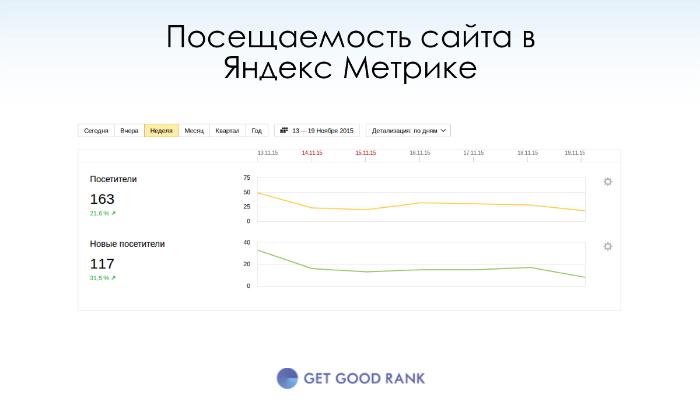 Посещаемость сайта в Яндекс Метрике