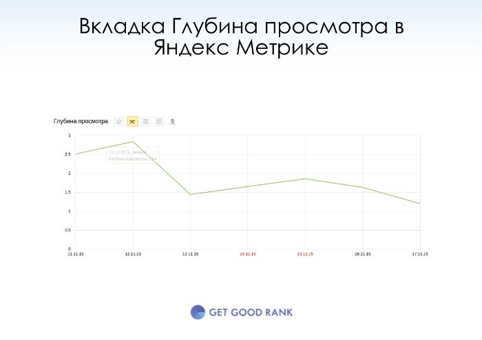 Яндекс Метрика глубина просмотра сайта