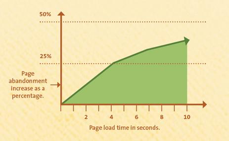 Как время загрузки сайта влияет на уровень отказов