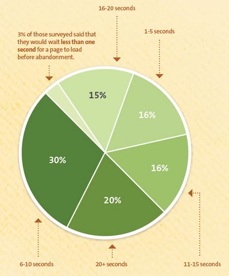 Вемя загрузки сайта - сколько пользователь готов ждать