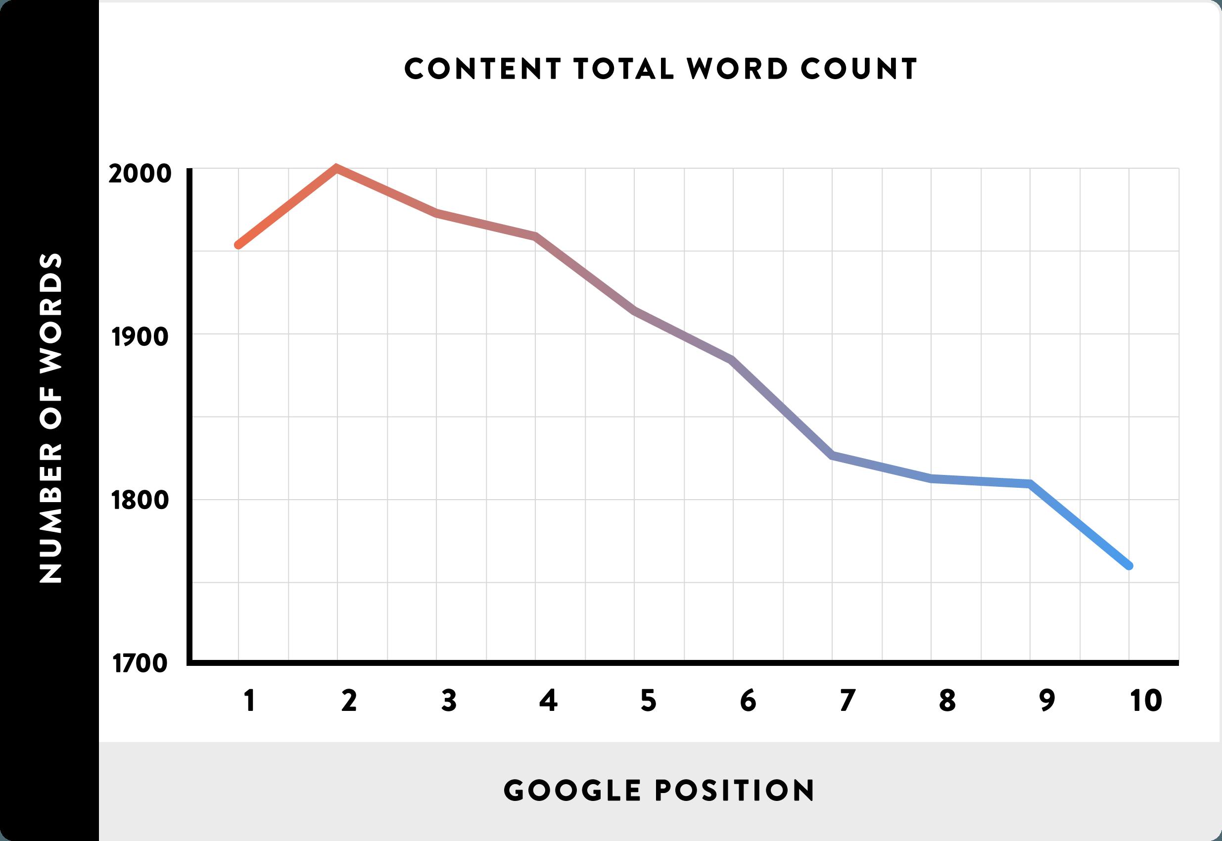 Факторы ранжирования: объем контента