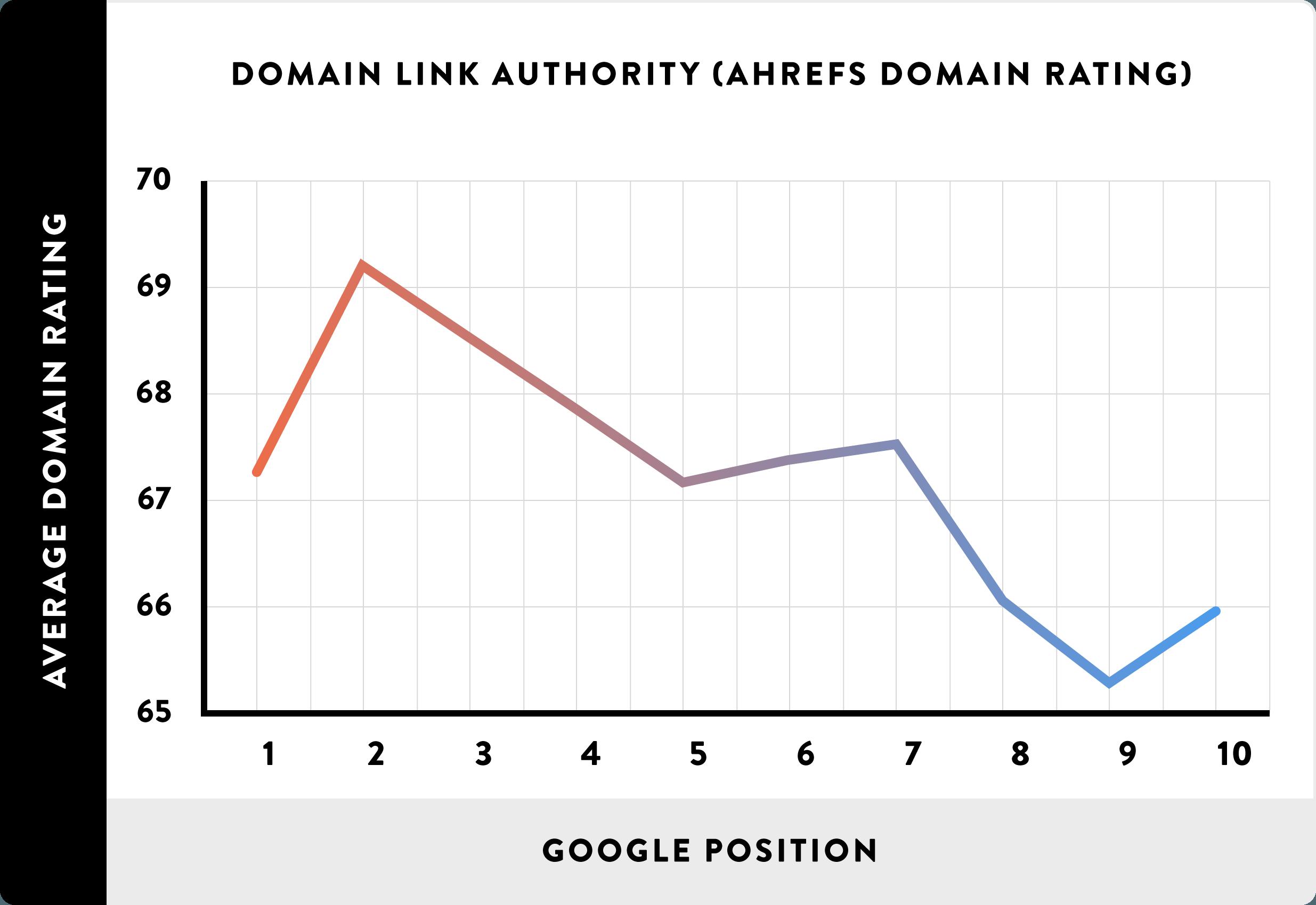 Факторы ранжирования: авторитетность домена