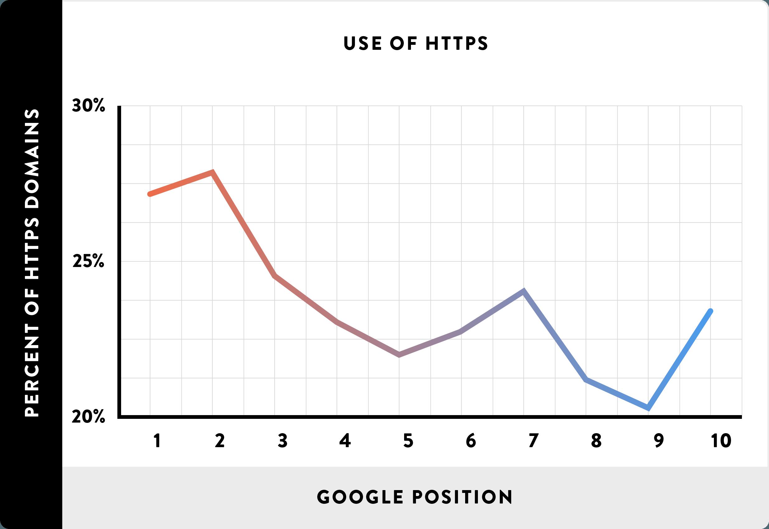Факторы ранжирования: использование HTTPS