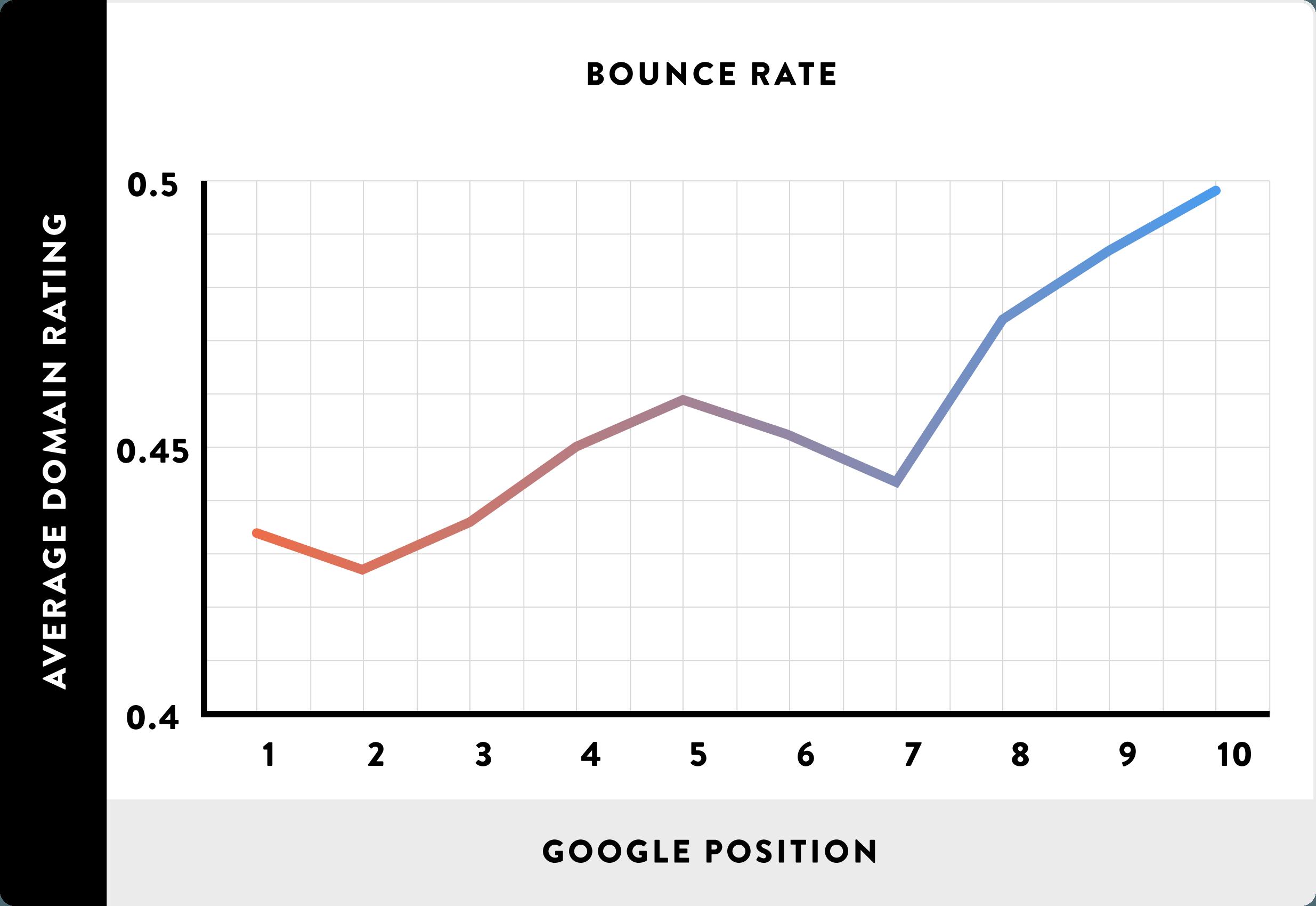 Фактора ранжирования Google уровень отказов