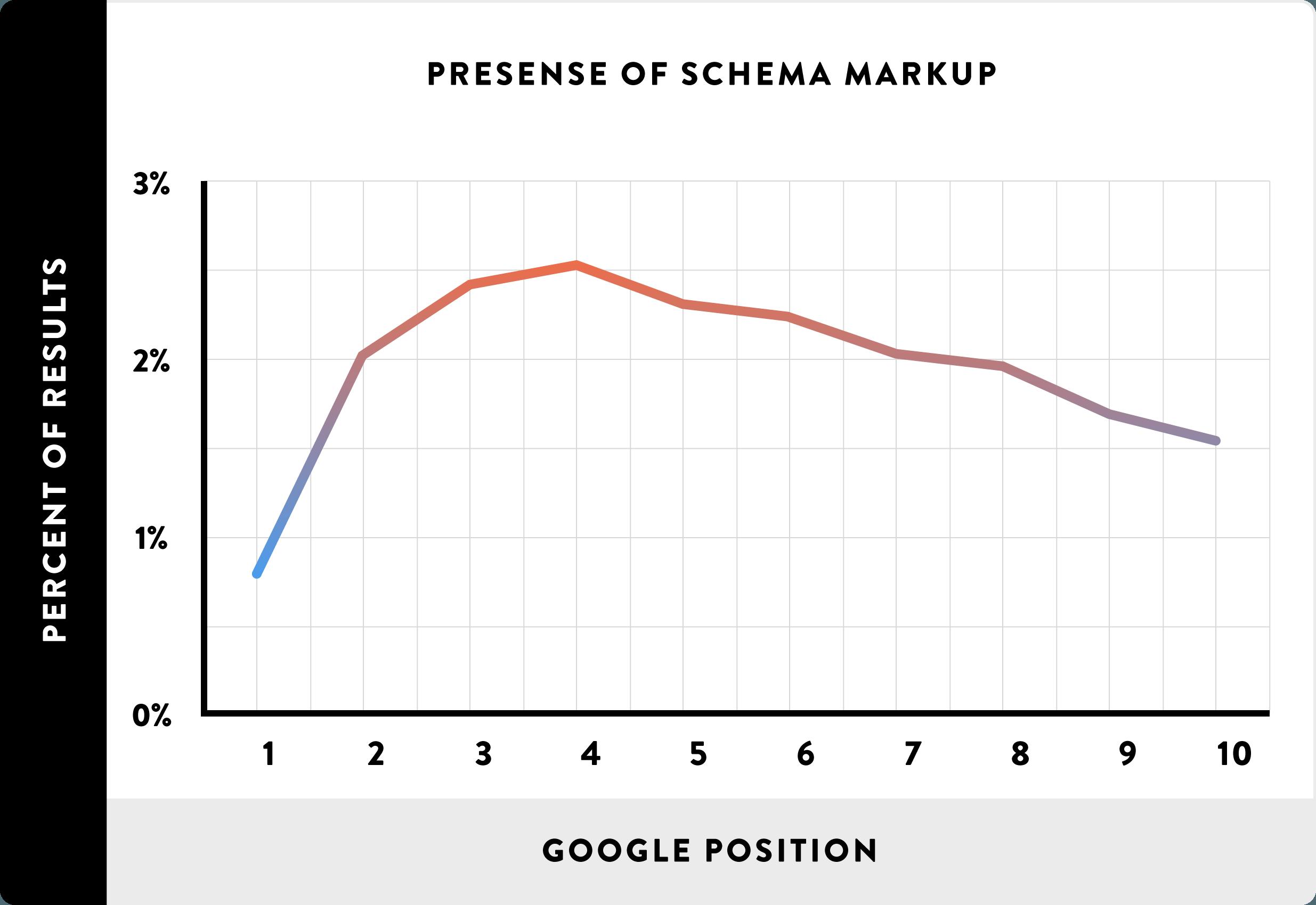 факторы ранжирования Google: использование разметки schema.org