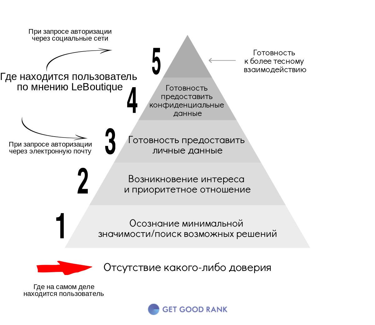 Ошибка определения довеиия пользователя в пирамиде
