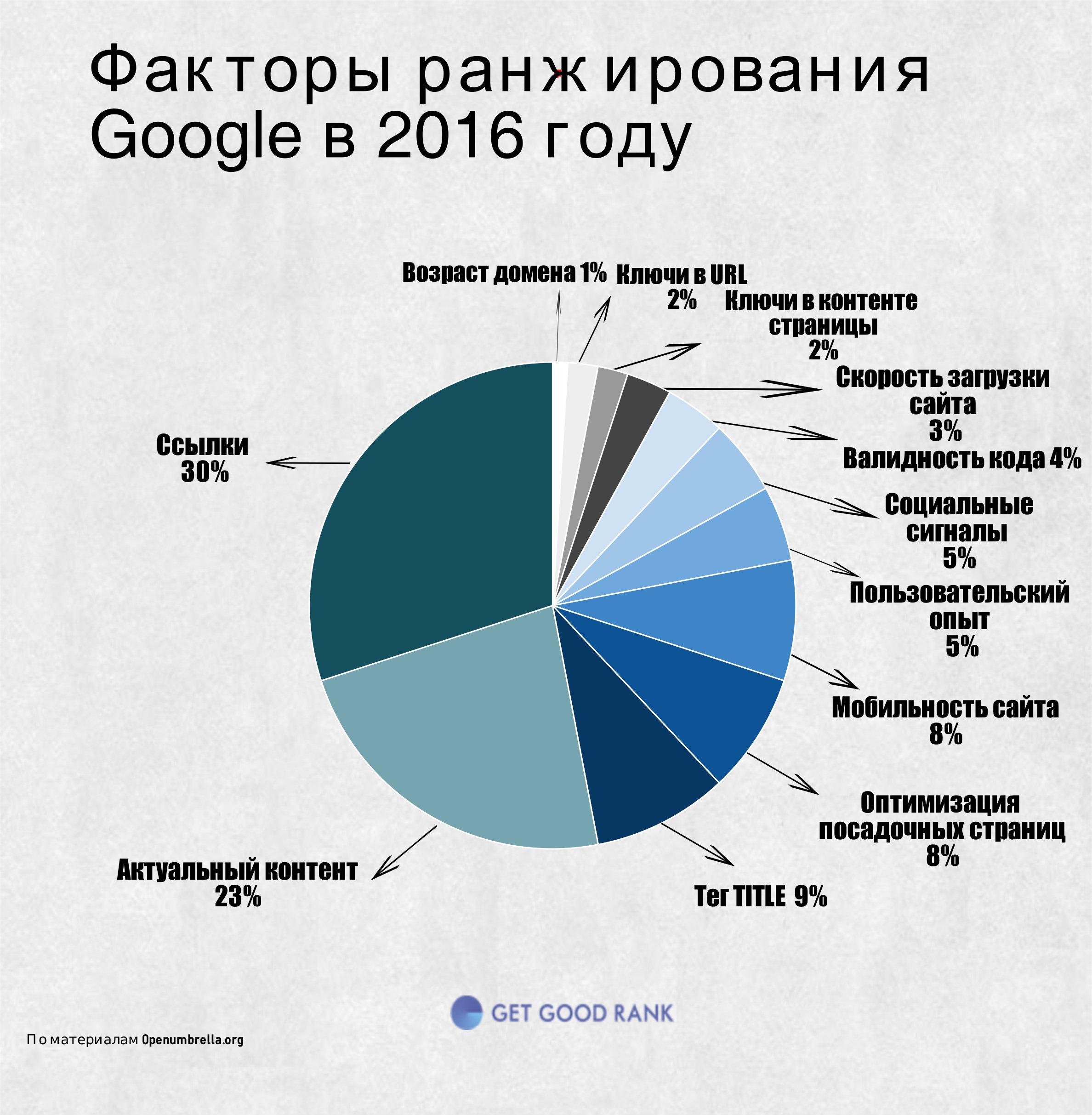 Факторы ранжирования Google 2016