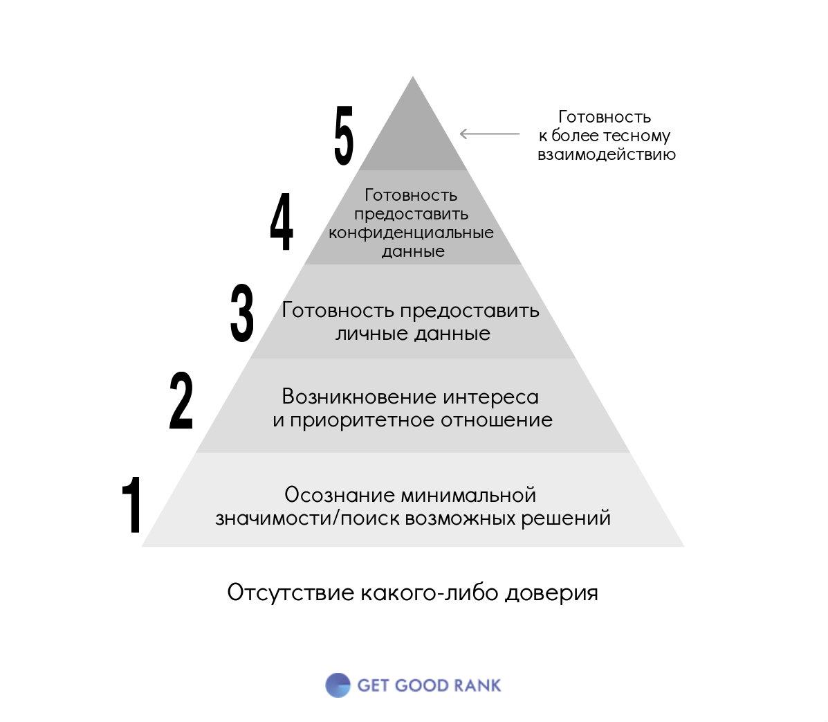 доверие пользователя - пирамида