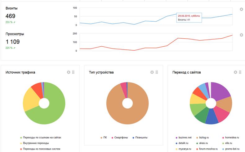Инструмент для продвижения сайтов Zapostim - результаты работы