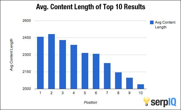 Создание контента: длинные статьи ранжируются в Google лучше
