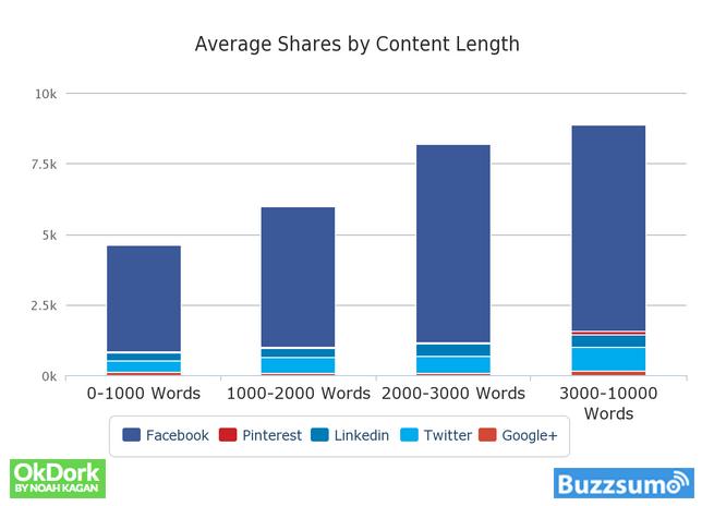 Создание контента: Длинный контент получает больше репостов