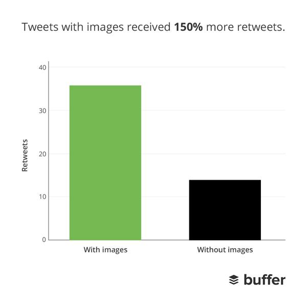 график популярности твитов с картинками: твиты с картинками на 150% популярнее