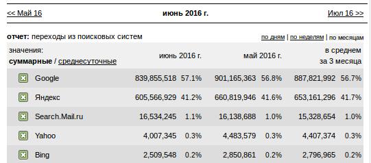 статистика визитов с мобильных - скимминг