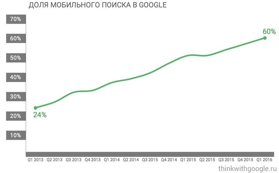 качественный мобильный сайт рост мобильного трафика