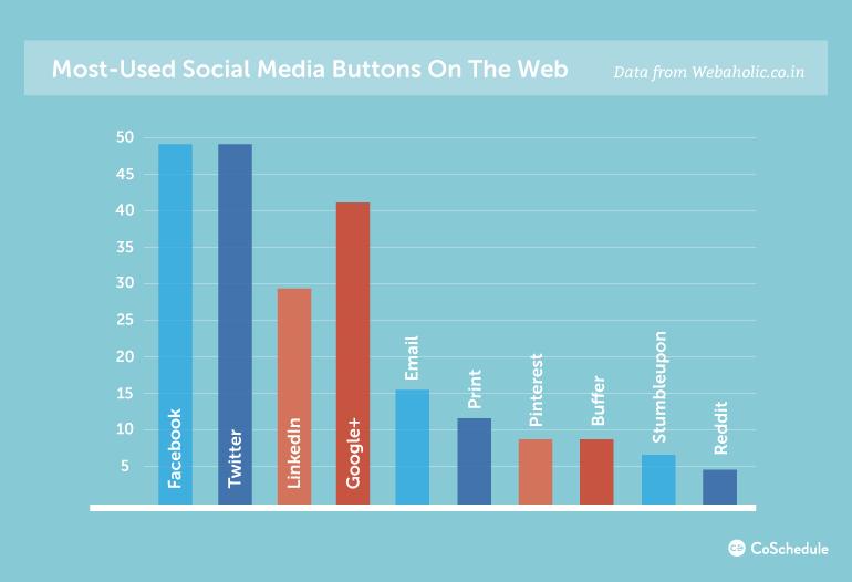 какие социальные кнопки популярнее