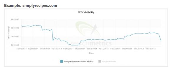 Google Фантом понизил сайт за некачественный контент