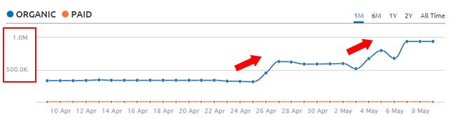 Рост трафика Google фантом 2