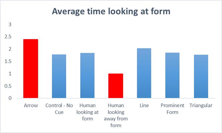 график распределения внимания