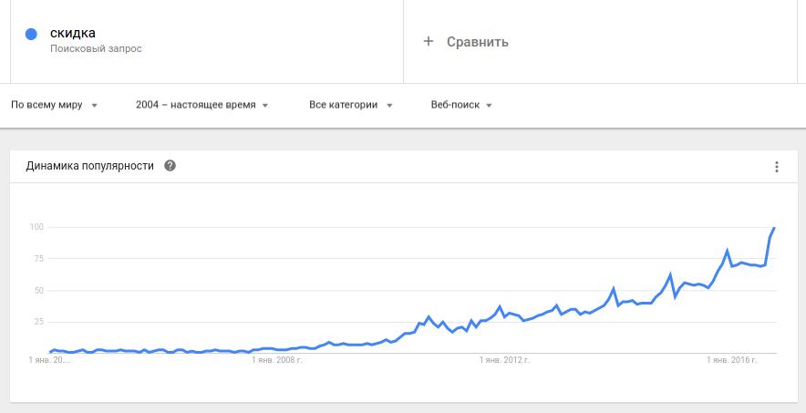 запрос скидка в google