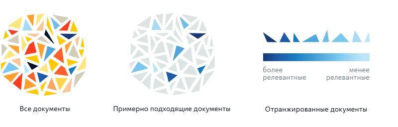 ранжирование результатов в Yandex Data Factory