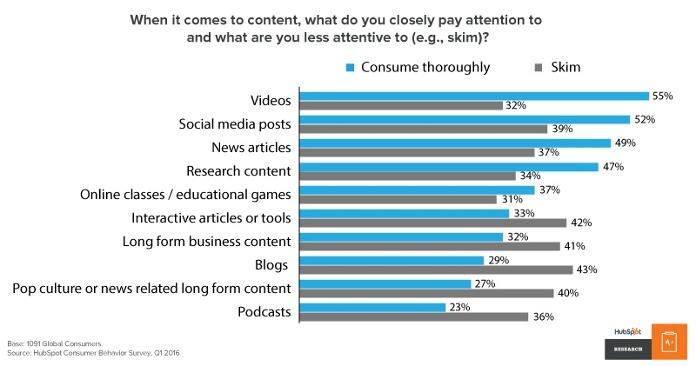 контент маркетинг наиболее попуялрные типы