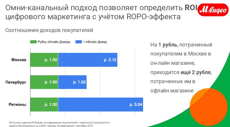 o2o-пользователи прибыль