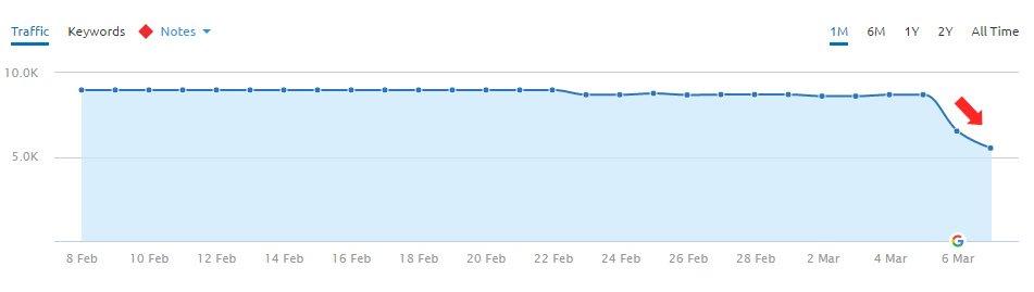 падение трафика на сайте