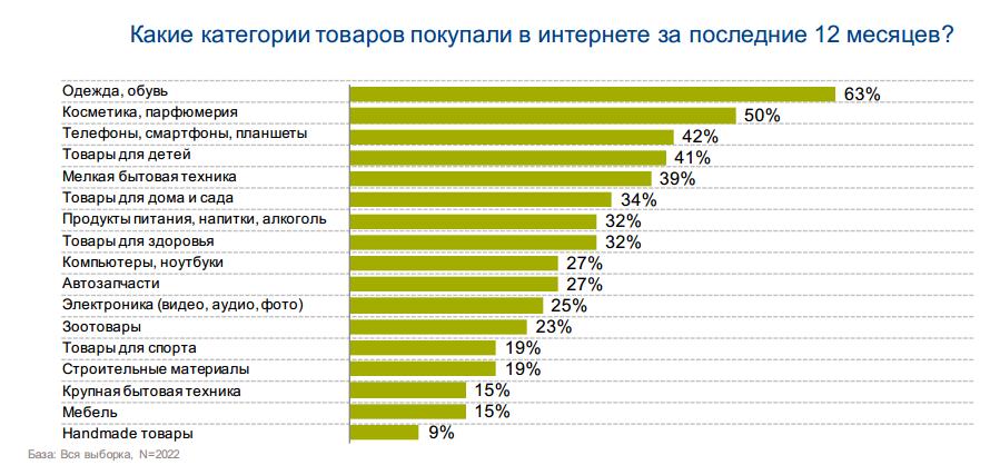 покупки со смартфонов в рунете по категориям
