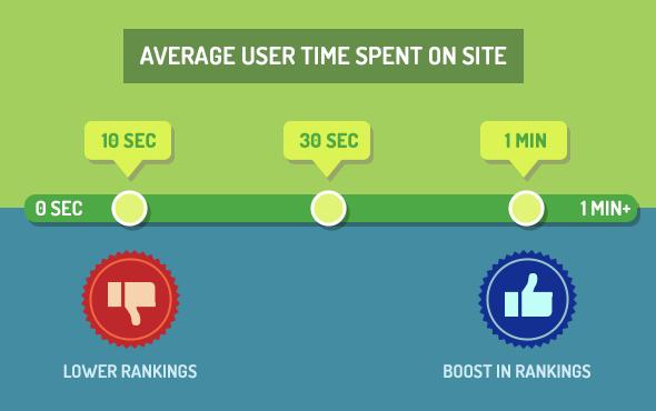как улучшить контент и время на сайте
