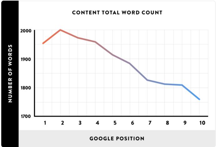 зависимость позиций в Google от количества слов на странице - короткий контент