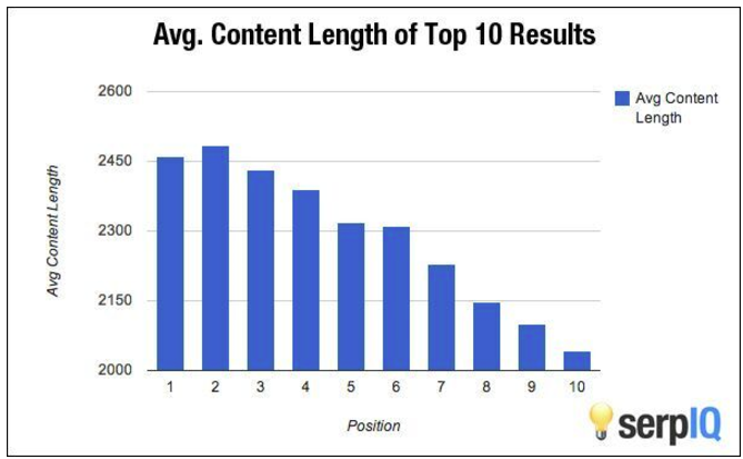 зависимость позиций сайта от количества слов на странице - короткий контент